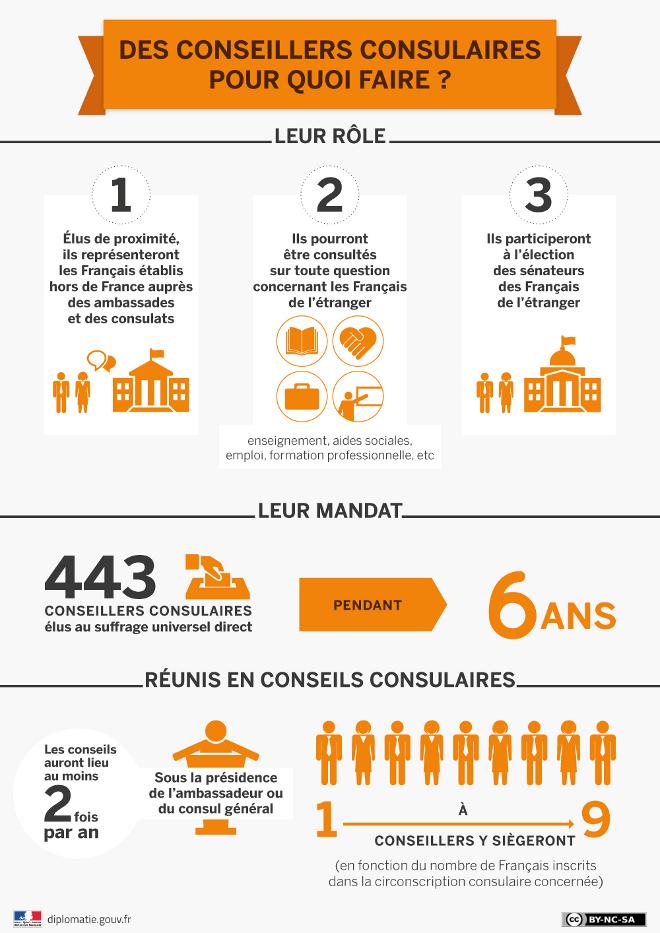 Qu Est Ce Qu Un Conseiller Consulaire La France Au Ghana